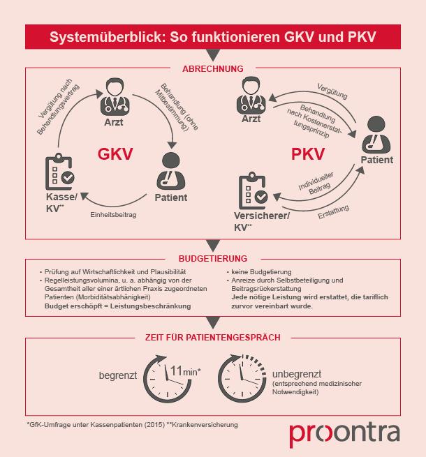 Basiswissen Teil 3 | Rechengrößen und Entgeltgrenzen | pkv ...